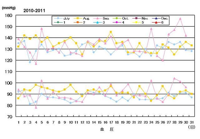 血圧0710-0910.jpg