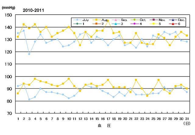 血圧072010-082010.jpg