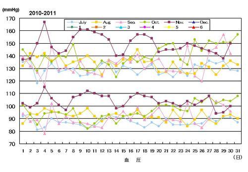 血圧072010-112010.jpg