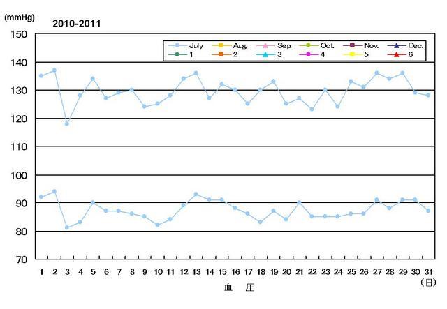 血圧072010.jpg