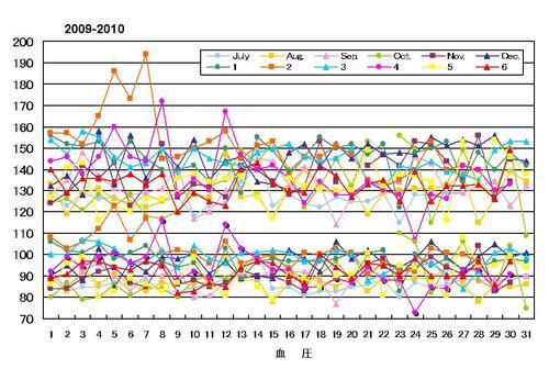 血圧1年間0709-0610.jpg